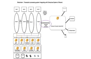Blockchain for Enterprise? Not so Fast!
