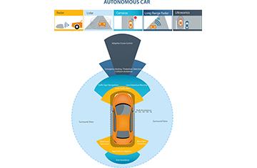 Driverless Cities - San Francisco - Oct. 26-28
